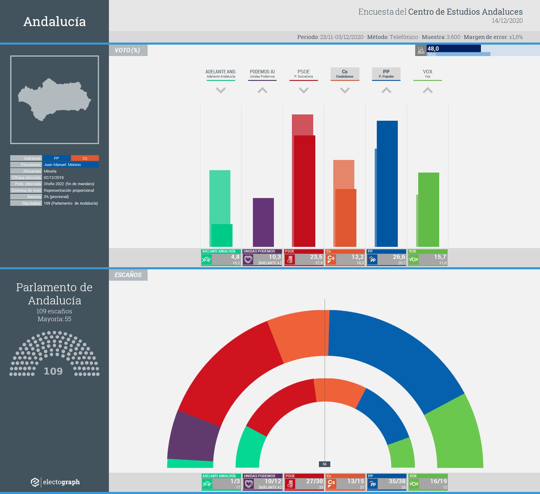 Gráfico de la encuesta para elecciones autonómicas en Andalucía realizada por el Centro de Estudios Andaluces, 14 de diciembre de 2020
