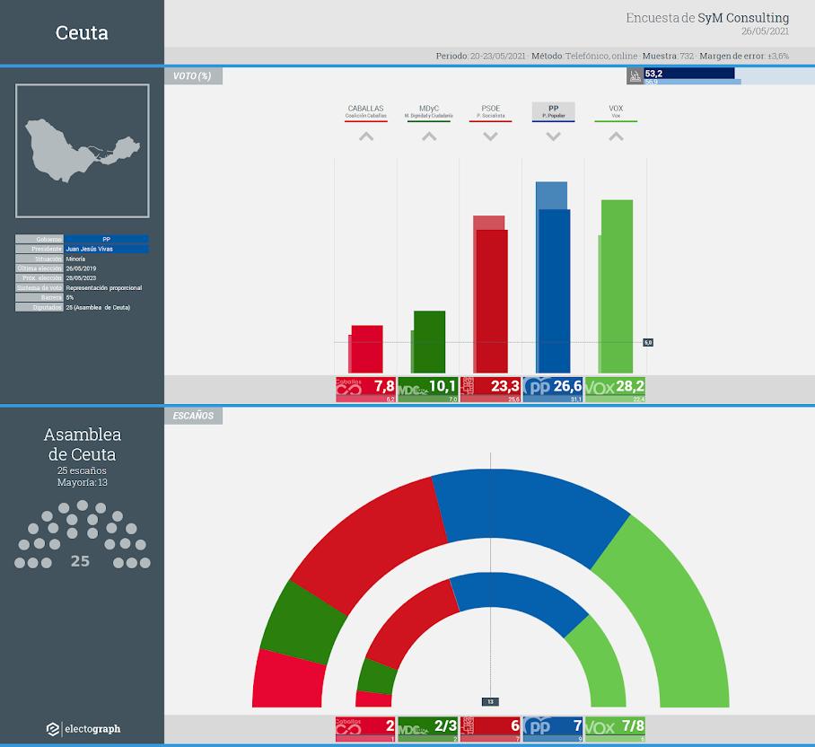 Gráfico de la encuesta para elecciones autonómicas en Ceuta realizada por SyM Consulting, 26 de mayo de 2021
