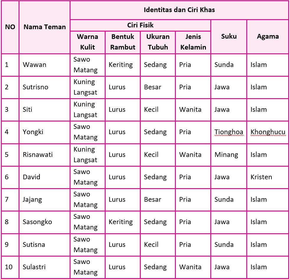 Kunci Jawaban Halaman 99, 102, 103, 104, 107, 108, 109, 110, 111 Tema 7 Kelas 5