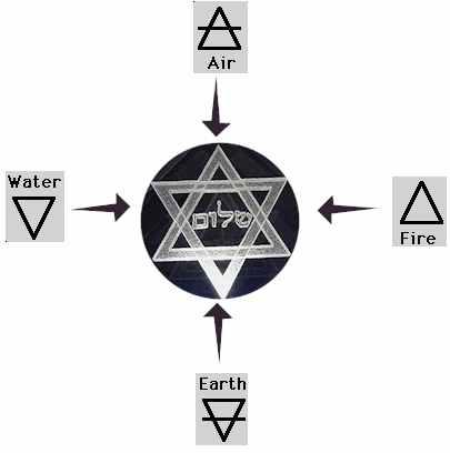 Fire, Magic Elements