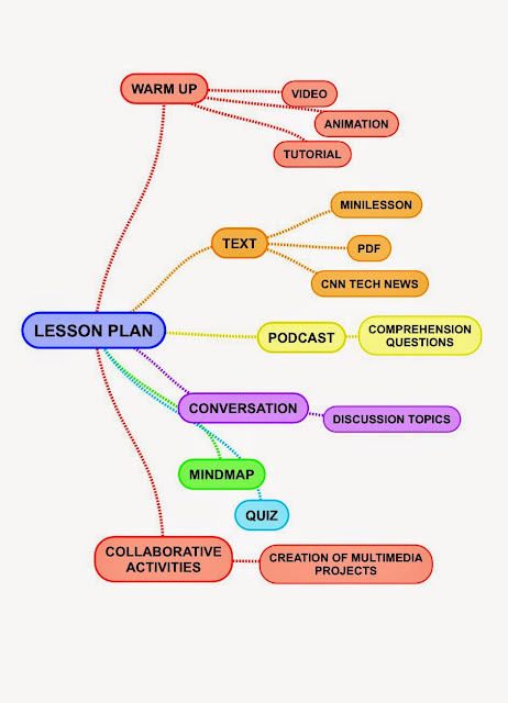 Teaching With Ipad In A Flipped Classroom Example Of Lesson Plan