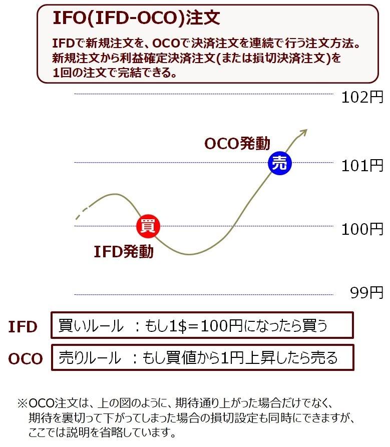 ココブロIFO(IFD-OCO)注文の図