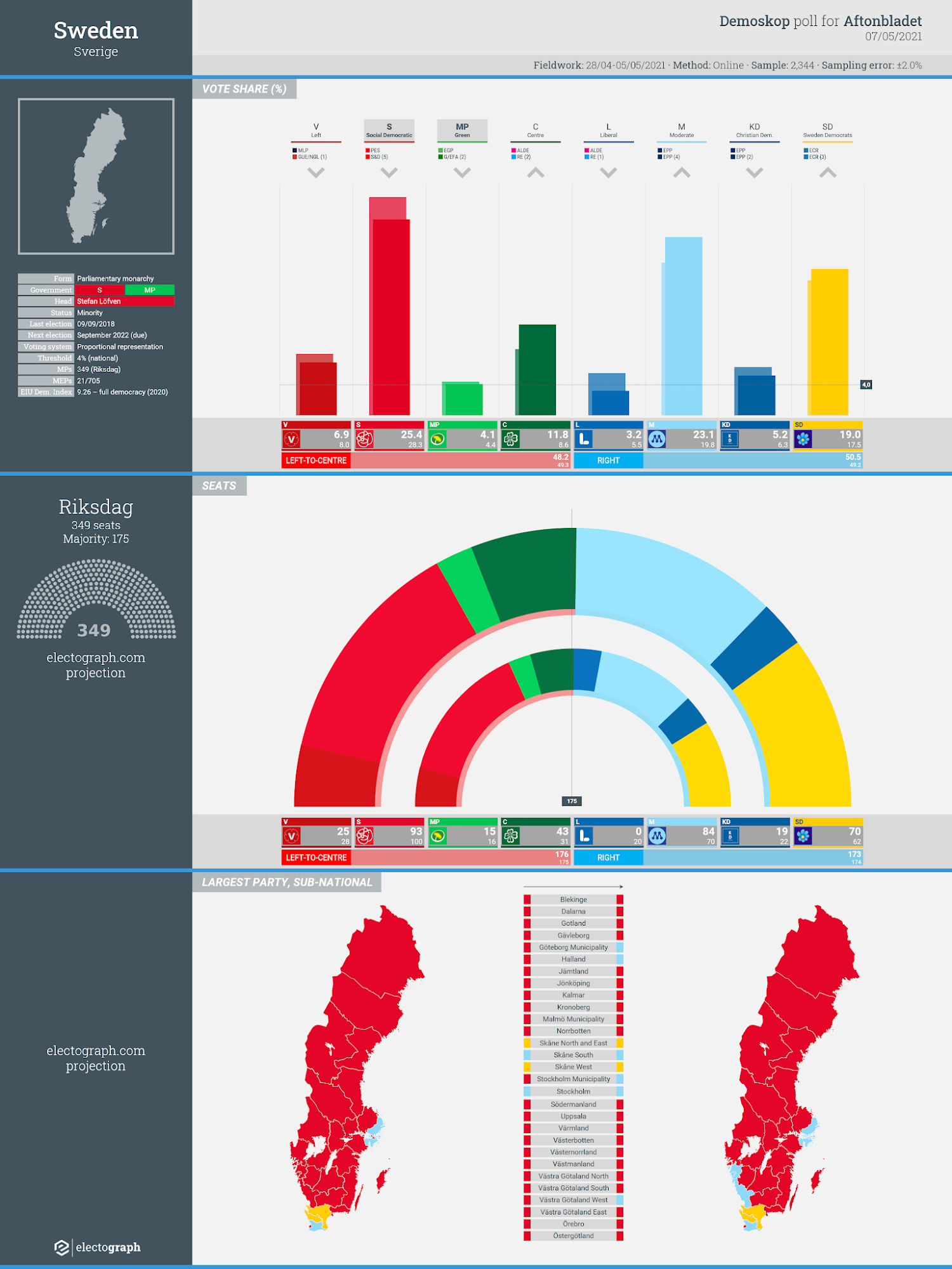 SWEDEN: Demoskop poll chart for Aftonbladet, 7 May 2021