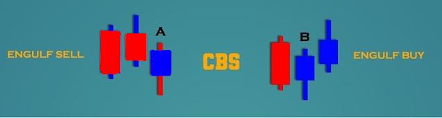 Candlestick Breakout (CSB)