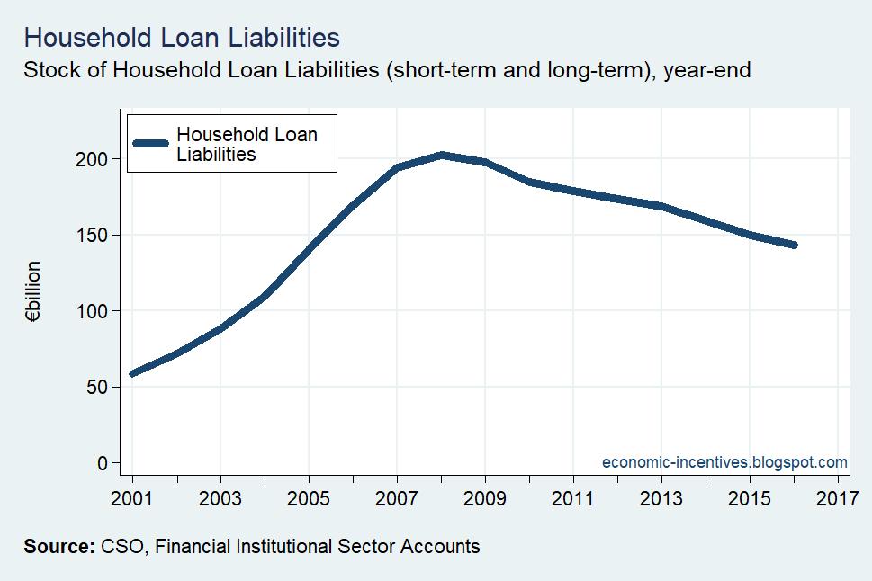 [Household-Sector-Loan-Liabilities3]