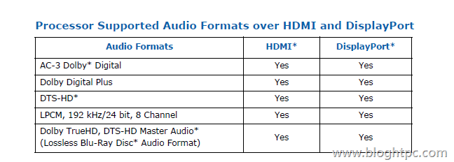 Formatos de Audio soportados por INTEL Core i3