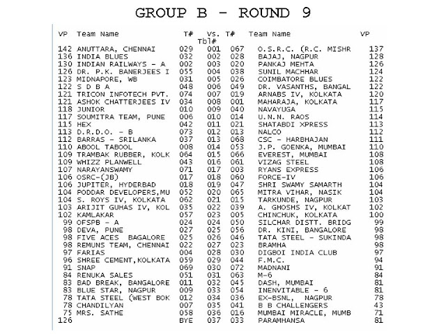 2009 Winter Nationals - Ruia Results - Section B - ROUND9%2BDRAW%2BSection%2BB.jpg