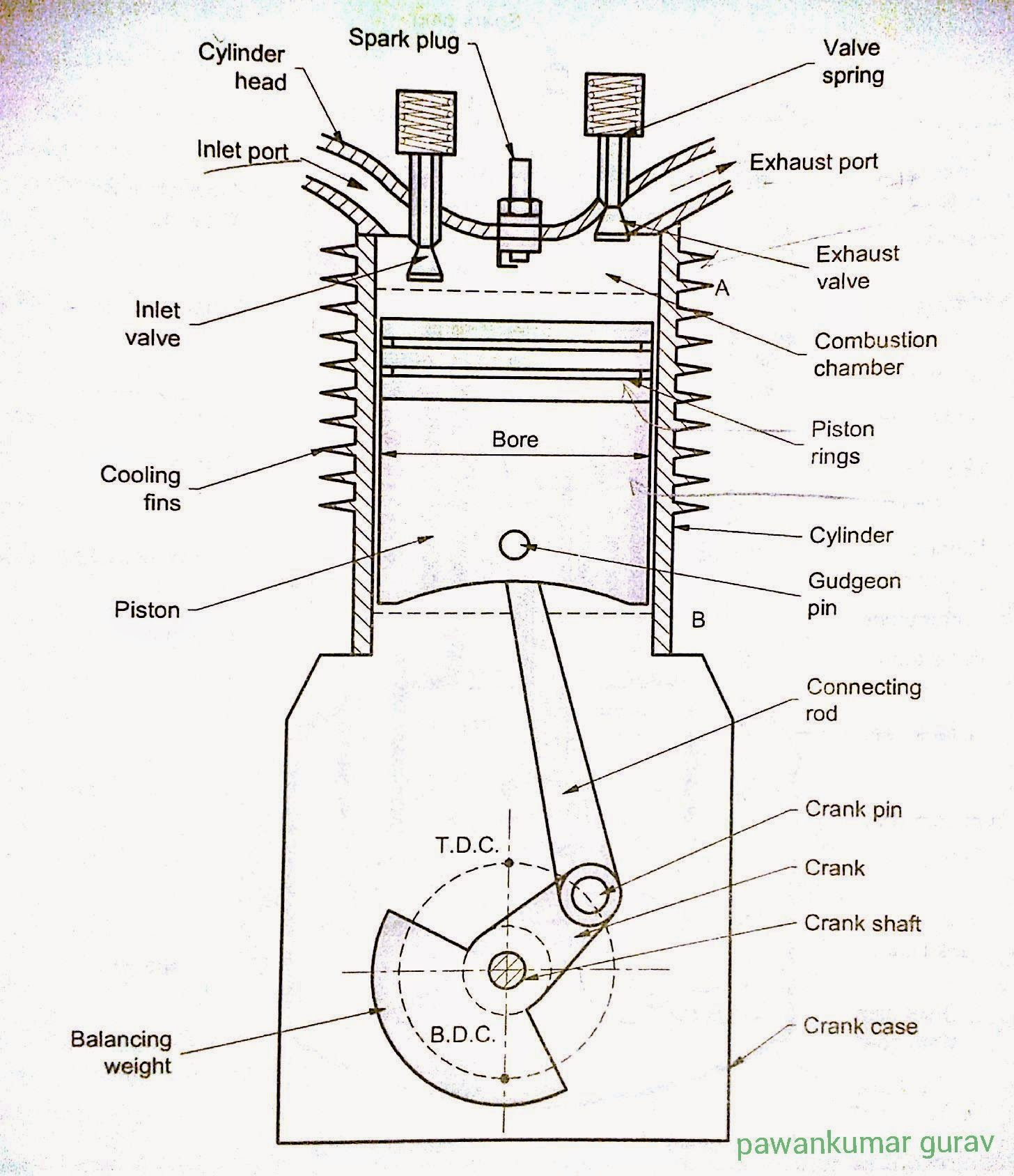 Parts Components Of Four Stroke Petrol Engine