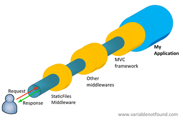 StaticFilesMiddleware en el pipeline