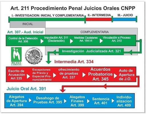 Flujograma del Procedimiento penal acusatorio Mexicano