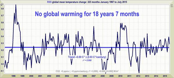 A new record 'Pause' length: No global warming for 18 years 7 months – Temperature standstill extends to 223 months