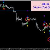 USD/JPY M15 リアルタイムで確認した直近シグナル6.8まで