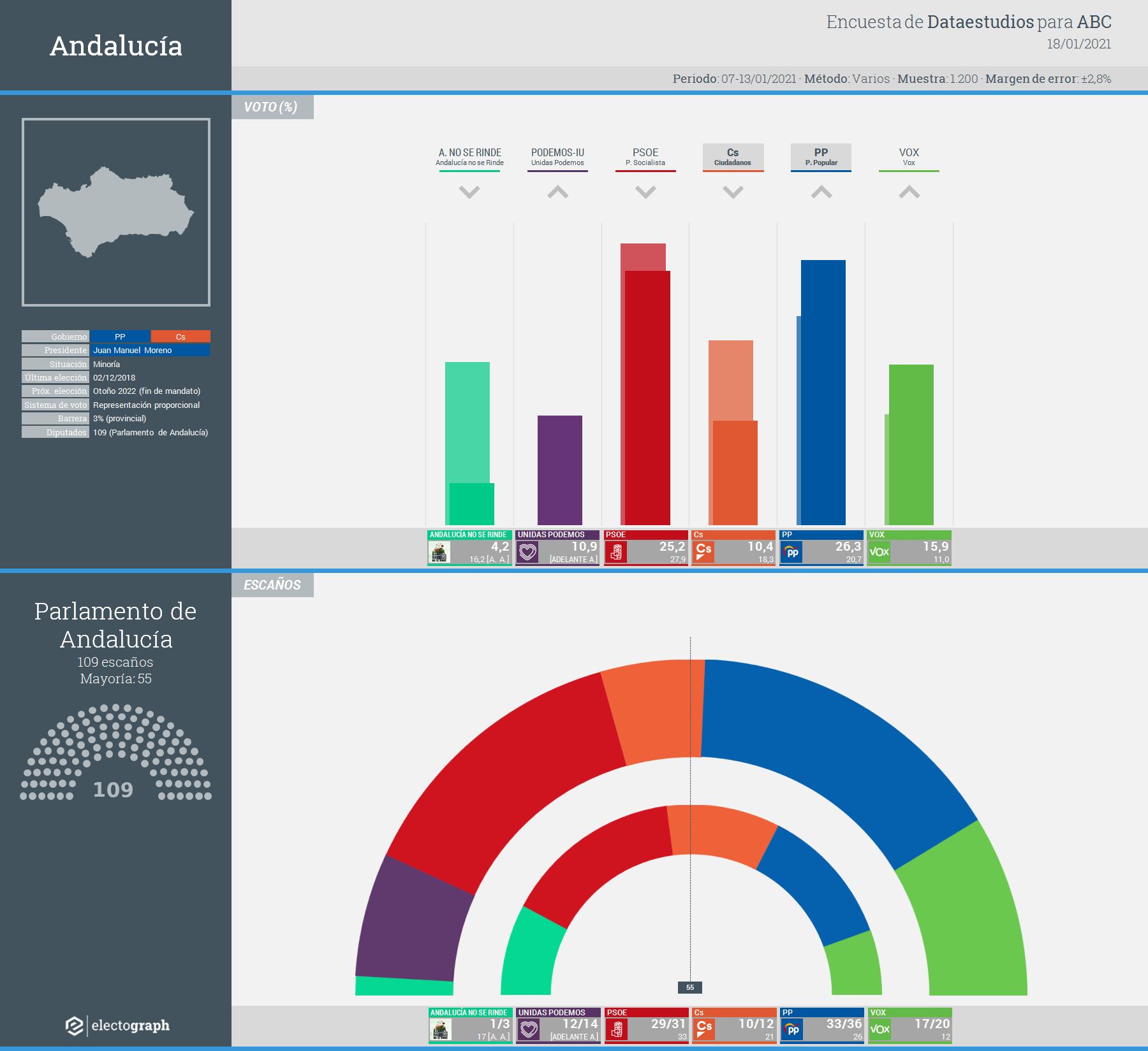 Gráfico de la encuesta para elecciones autonómicas en Andalucía realizada por Dataestudios para ABC, 18 de enero de 2021