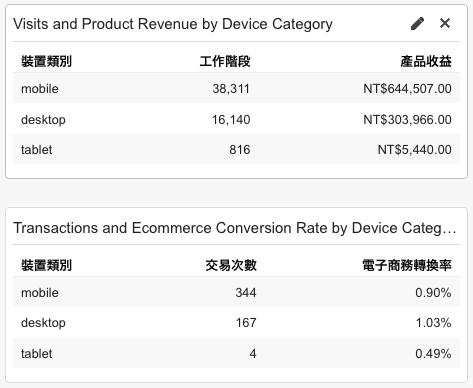 Google Analytics Ecommerce Report