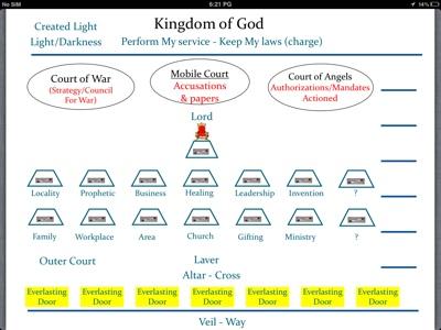 Kadazan Christian University Courts Of Heaven