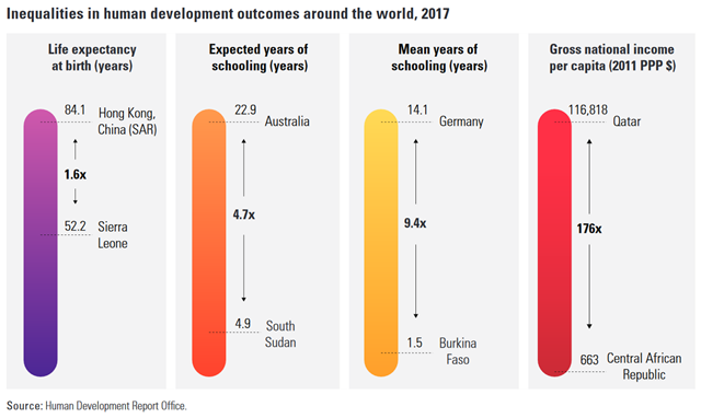 Inequalities in human development outcomes around the world, 2017. Graphic: UN Human Development Report Office
