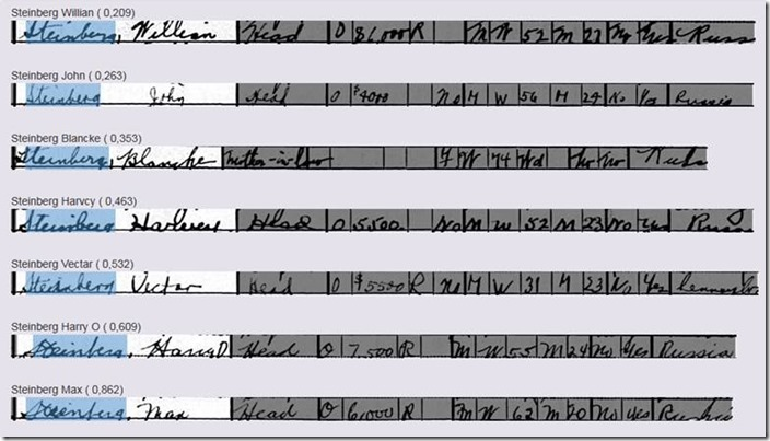 行星 'S Argussearch在没有索引的情况下自动读取人口普查记录中的手写名称。
