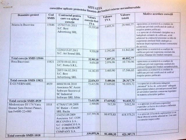 """Lista licitaţiilor """"cu dedicaţie"""" şi trucate de la Consiliul Judeţean Suceava"""