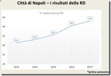 I risultati della raccolta differenziata a Napoli