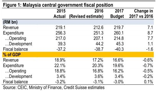 malaysia government fiscal
