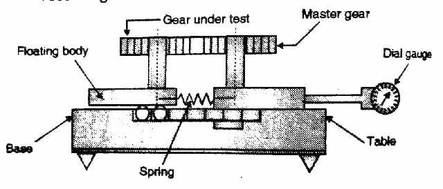 Parkinson's gear tester- detailed explanation |The Mechanical post