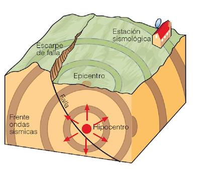 terremoto epicentro hipocentro