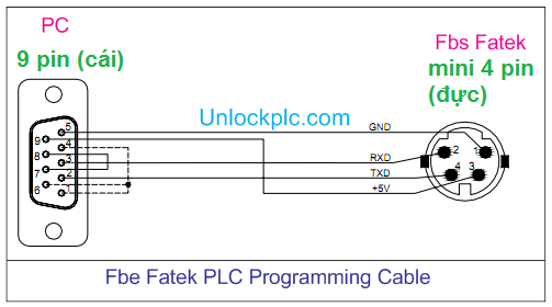 PLC Fatek Cable