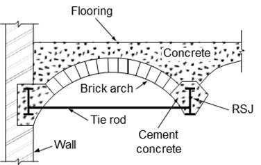 Brick jack arch floor