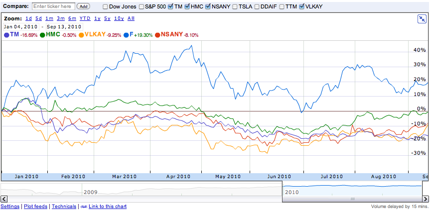Google finance blog revisiting domestic trends for Current ford motor co stock price