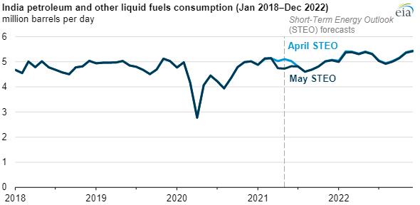 India Covid-19 and petroleum demand