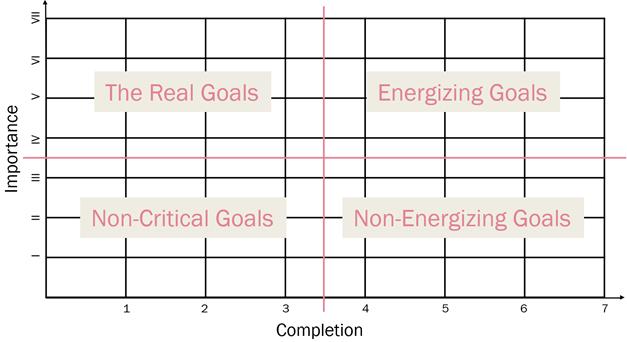 Priorities matrix