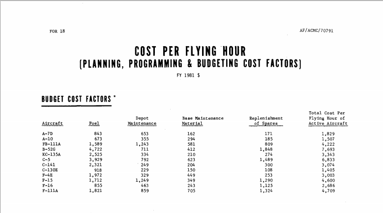 COST+PER+FLYING+HOUR%2528F-4E+vs+F-16+in