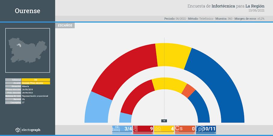 Gráfico de la encuesta para elecciones municipales en Ourense realizada por Infortécnica para La Región, 13 de junio de 2021