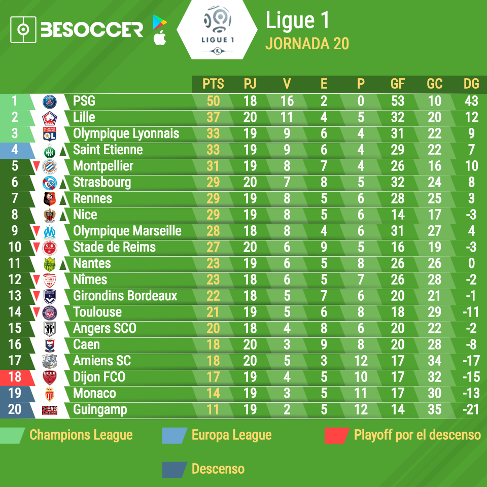 Asi Va La Clasificacion De La Ligue 1 2018 2019 Besoccer