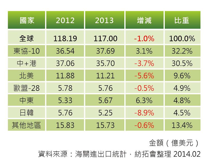 表三 台灣紡織成衣產品出口至各地區比較