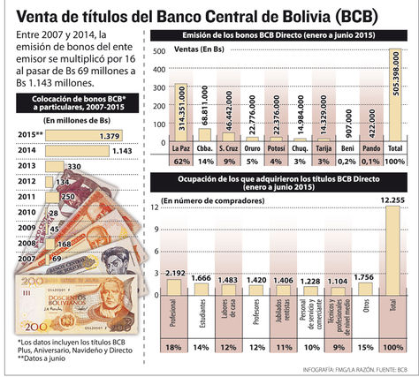 Retiran Bs 489,1 MM de la banca para invertirlos en bonos del BCB