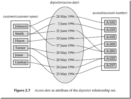 er diagram for customer depositor and account relationship