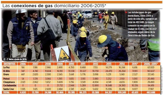 La ciudad de El Alto concentra el 33,9% de viviendas con gas domiciliario