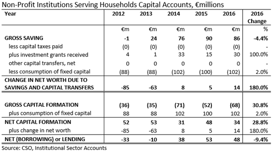 NPISHs Sector Capital Account 2012-2016