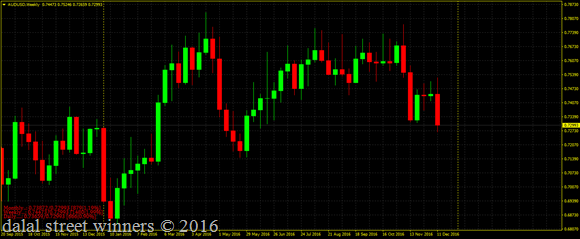 Aud usd heading for 0.7205 and 0.7025