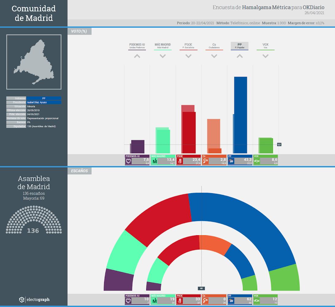 Gráfico de la encuesta para elecciones autonómicas en la Comunidad de Madrid realizada por Hamalgama Métrica para OKDiario, 26 de abril de 2021