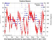 J/24 Australian Nationals wind data