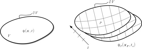 Discretização de domínio no espaço e tempo
