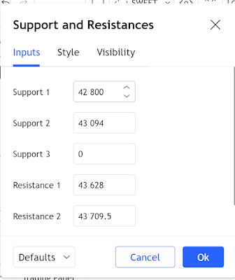 Free TradingView Scripts - TradingView indicator settings for support and resistance