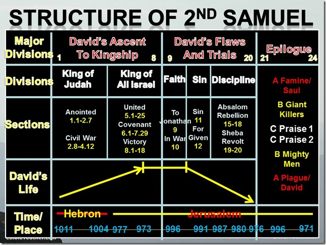Second Samuel Structure Chart