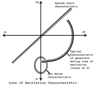 Loss of excitation charateristic