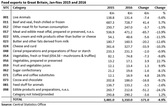 Food Exports to GB by Category