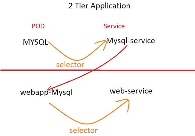 Two Tier Applicaiton Architecture