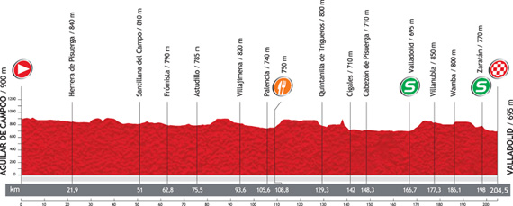 La Vuelta 2012. Etapa 18. Aguilar de Campoo – Valladolid. @ Unipublic