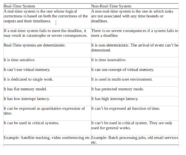 Difference Between Real-Time and Non-Real-Time System